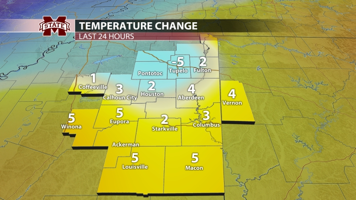 Local 24 Hour Temp Change